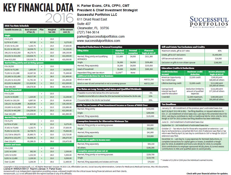 Key Tax And Financial Data For 2016 Fact Sheet – Free Download